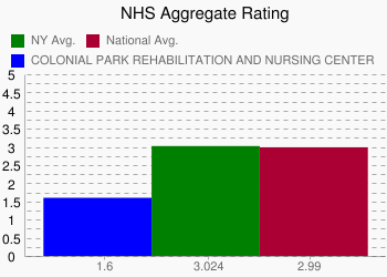 COLONIAL PARK REHABILITATION AND NURSING CENTER 1.6 vs. NY 3.024 vs. National 2.99